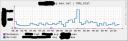 DNS Stat Graph NXrrset / Nxdomain